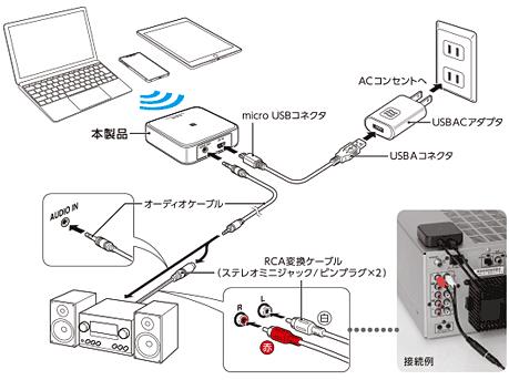 Bluetoothとコンポを接続 LBT-AVWAR501