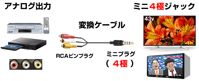4極AUXの接続
