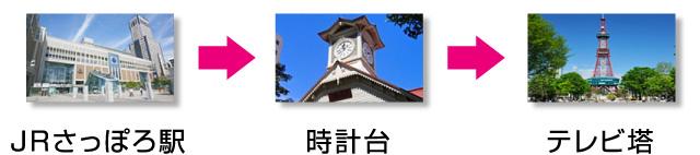 札幌の行き方 JR札幌駅 → さっぽろ時計台 → 札幌テレビ塔