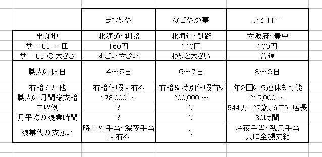 北海道の回転寿司職人の待遇一覧