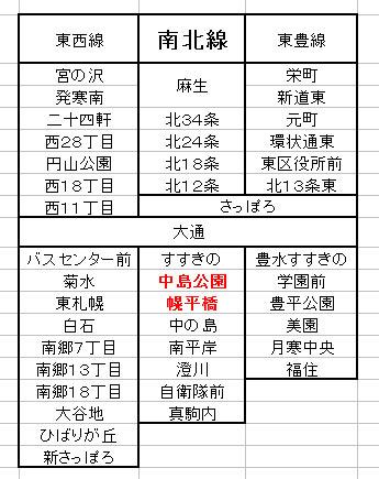 札幌地下鉄の一覧図