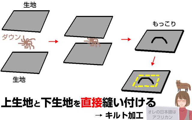羽毛布団のキルト加工の仕組み。