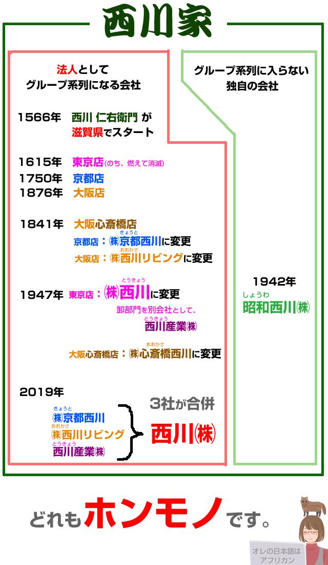 西川家と西川グループの創業年表