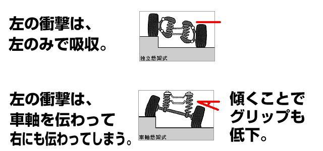 独立懸架と車軸懸架の違いは明らか