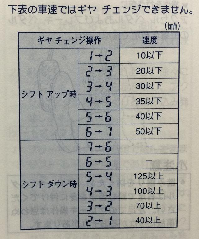 マニュアルモードの回転数