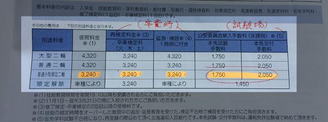 合格しても、免許発行のため札幌運転免許試験場でも少しお金が必要になります。