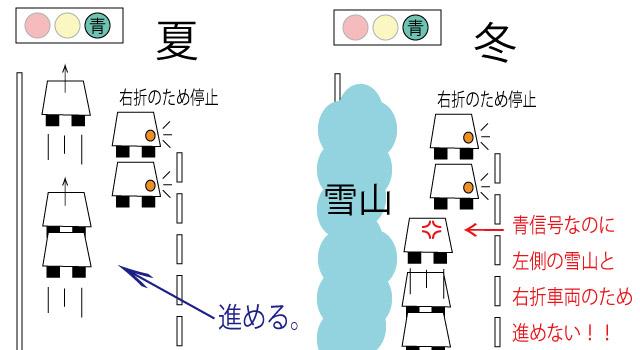 右折待ち渋滞の図