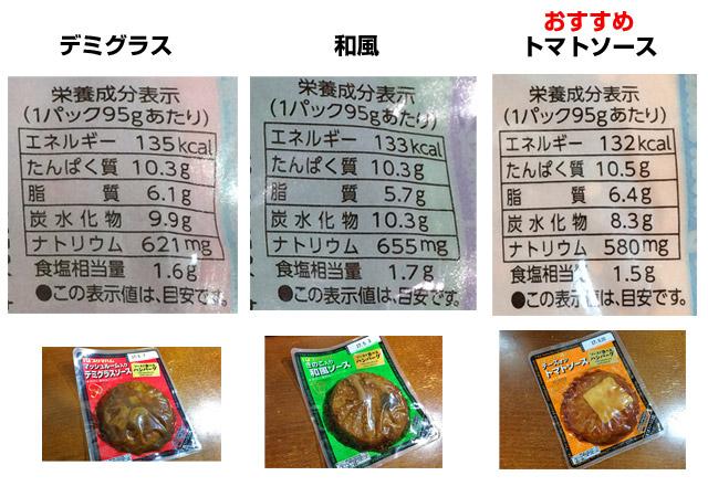 3種類のハンバーグを比較
