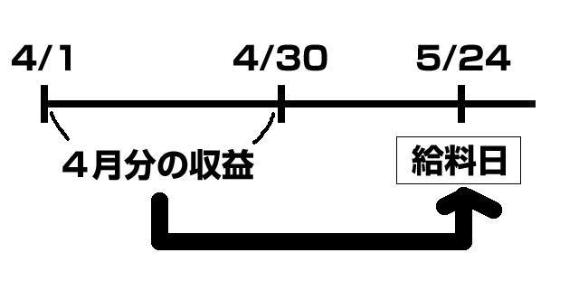 入金スケジュール