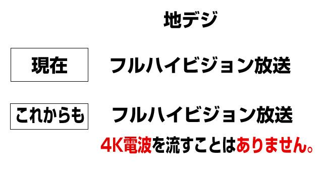 国は地デジの4K放送は予定していない