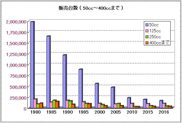 バイクの販売台数のグラフ