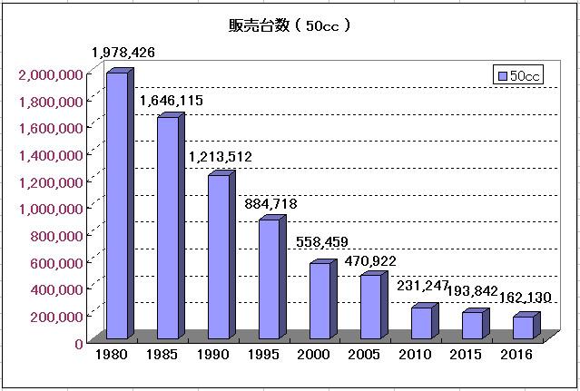 原付50ccの販売台数のグラフ