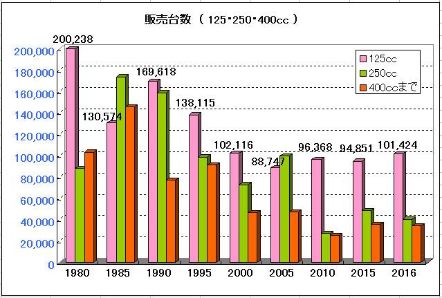 125,250,400ccの販売台数のグラフ
