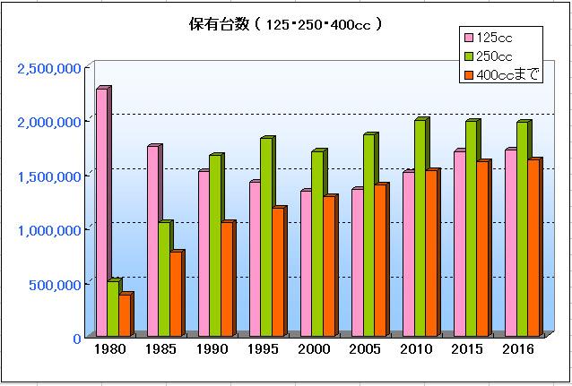 125,250,400ccの保有台数のグラフ