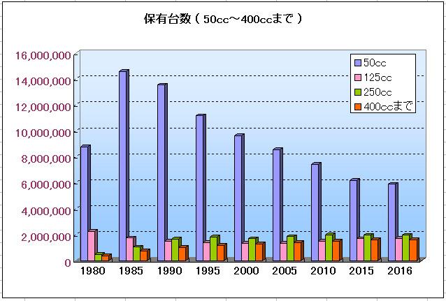 バイク全体の保有台数のグラフ