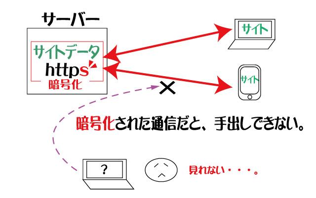 サイトは暗号化で通信させる。