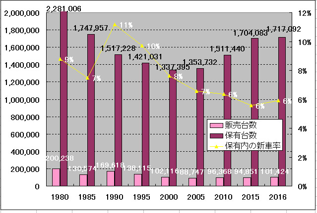 125ccの保有台数と販売台数のグラフ