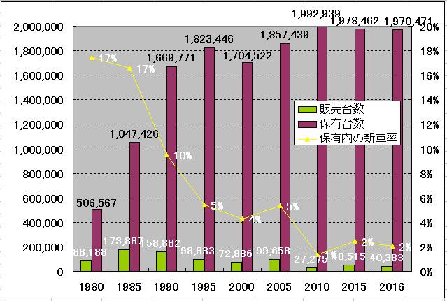 250ccの保有台数と販売台数のグラフ