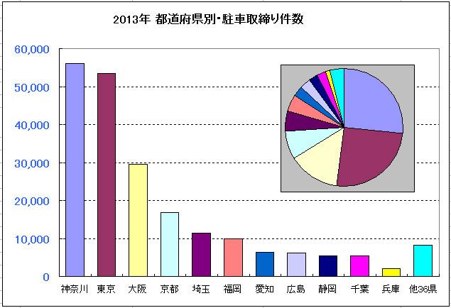 都道府県別、バイク駐車違反検挙件数