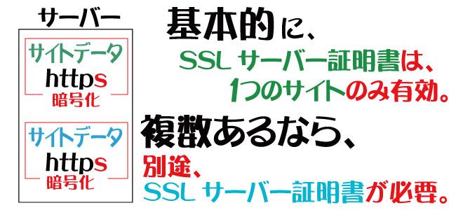 独自SSLは1サイトに1つだけ発行できる