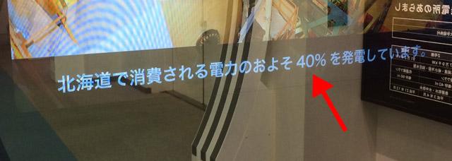 発電力は北海道の40%カバー