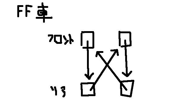 FF車のタイヤローテーション方法
