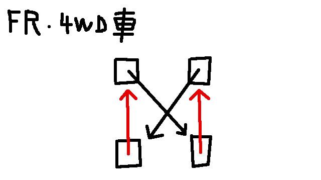 FRと4WDのタイヤローテーション方法