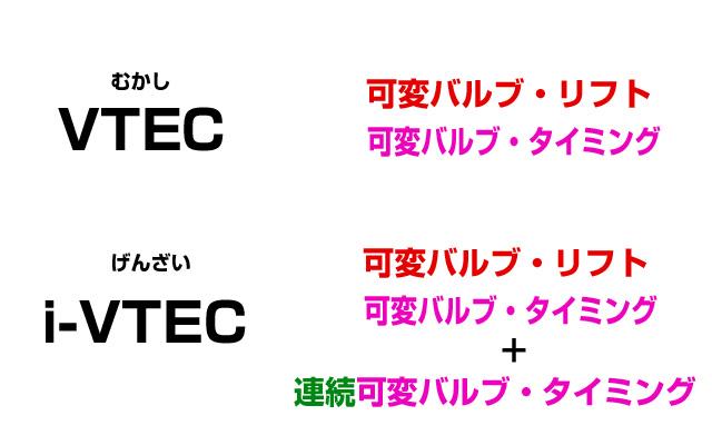 VTECのバルブ機構