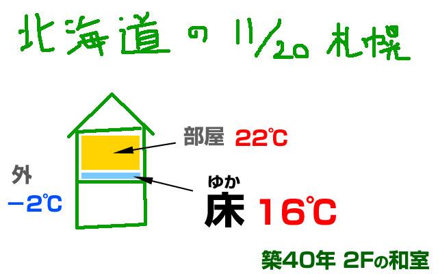 冬の北海道の外気温と室内温度の差