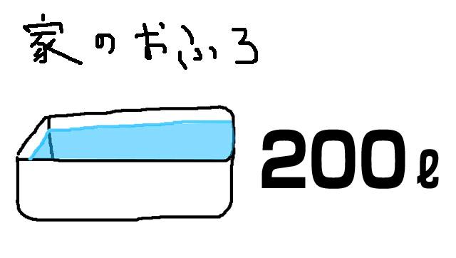 一般家庭の浴槽は200リットルのお湯が入る