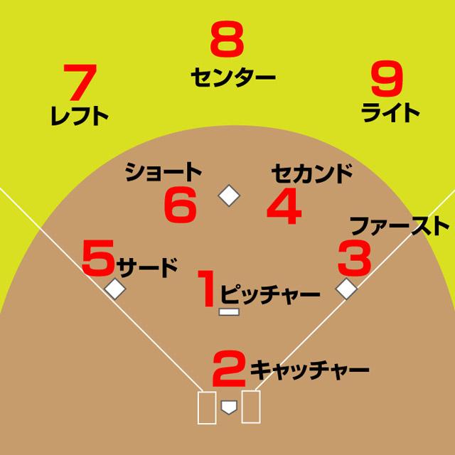 野球の内外野手のポジショニングと番号