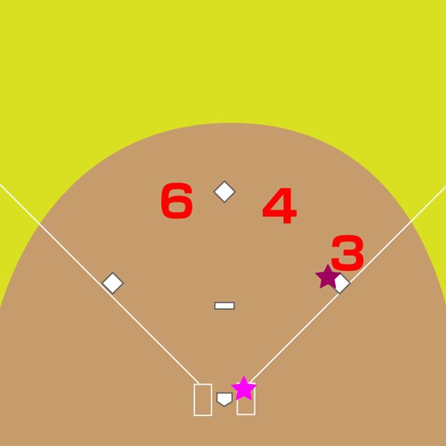 基本の6-4-3のダブルプレイ