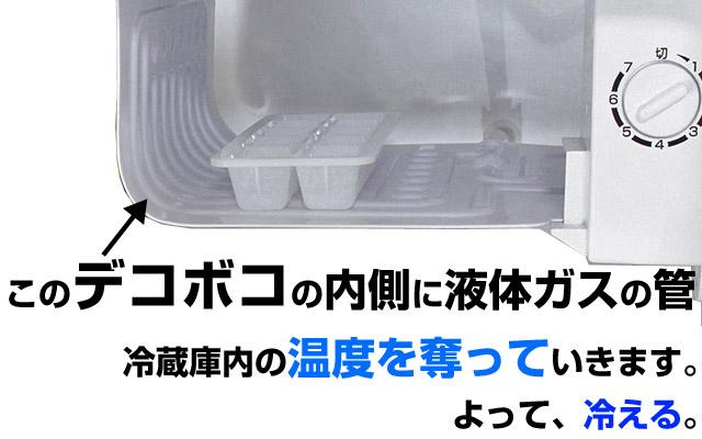 液体ガスが気化熱で熱を奪い冷蔵庫は冷える。