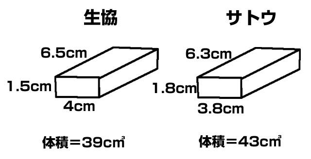 餅の大きさと体積を測る