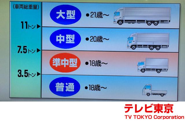さらに、準中型トラックを導入。