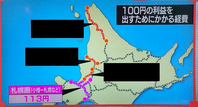 JR北海道、札幌圏(小樽-札幌)