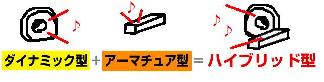 ダイナミック型+アーマチュア型=ハイブリッド
