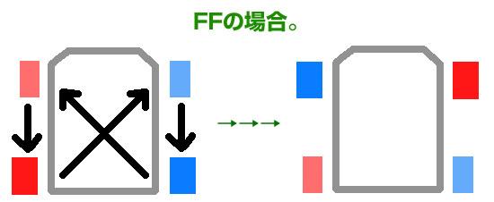 FFのタイヤローテーション方法