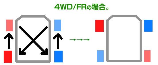 4WD/FRのタイヤローテーション方法