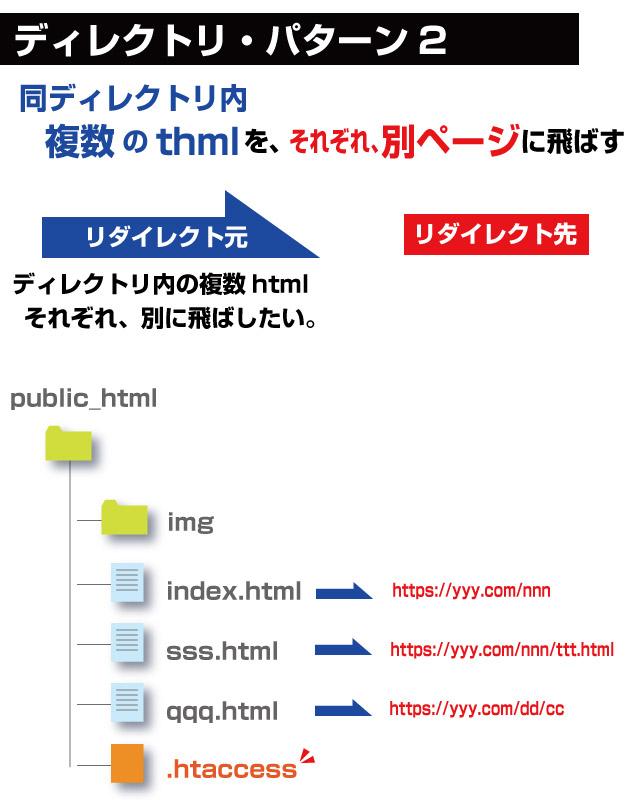 ディレクトリ内の複数htmlファイルをそれぞれのURLに301リダイレクトする方法