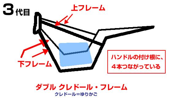 ダブルクレドールフレームの概要と説明