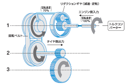 インプットリダクション方式3軸ギアトレ ーン構造