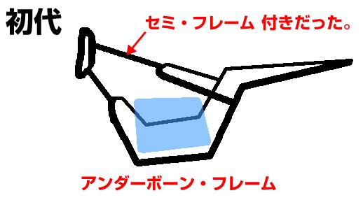 アンダーボーンフレーム(セミフレームJF28)の概要と説明