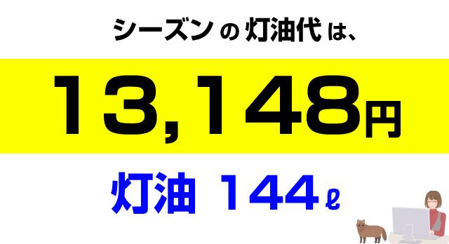 札幌のシーズン灯油代は13,148円