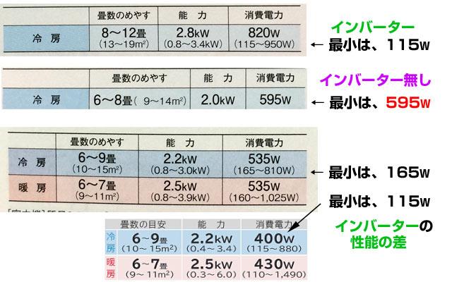 エアコンは消費電力をチェックして買おう。
