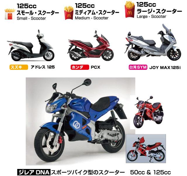 小型125ccスクーターの種類。ビッグスクーターもあり。