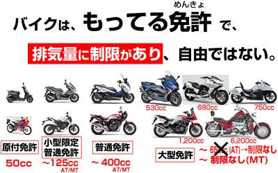 125ccの基礎知識