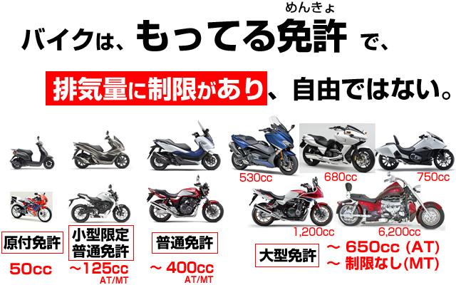 125ccの基礎知識(大型AT限定免許の上限650ccが撤廃)