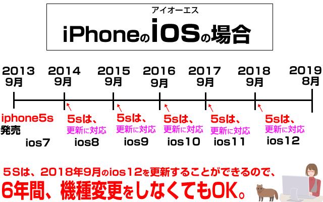 いつまで更新ができる?iphoneのiosの寿命は6年。