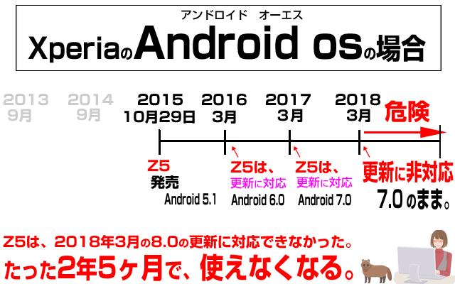 いつまで使える?AndroidOSの寿命は2年。